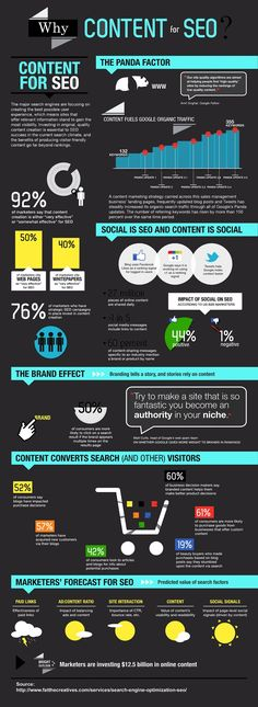 Content for SEO #infographic