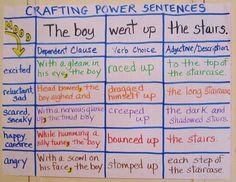 power sentence chart