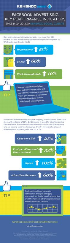Early Look At Facebook's 4Q Ads #Infographic #Facebook #FBX #Marketing #Digital