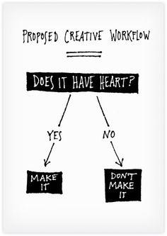 Creative Work Flow.