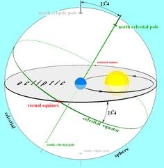 The plane of the Earth's orbit projected in all directions forms the reference plane known as the ecliptic. The plane of the ecliptic intersects the celestial sphere along a great circle (black), the same circle on which the Sun seems to move as the Earth orbits it. The intersections of the ecliptic and the equator on the celestial sphere are the vernal and autumnal equinoxes (red), where the Sun seems to cross the celestial equator.