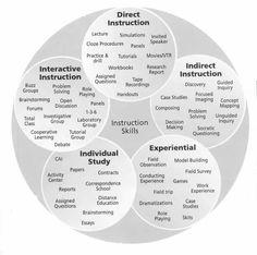 Teaching strategies   -Repinned by Totetude.com