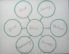 Using thinking maps for counselor lessons. Bubble Map