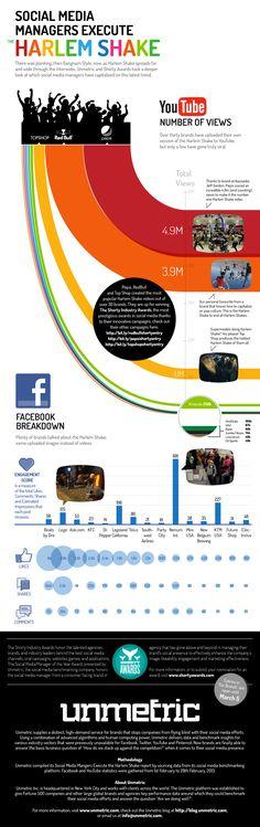 Ein Trend erobert die sozialen netzwerke: Der Harlem Shake    repinned by someid.de