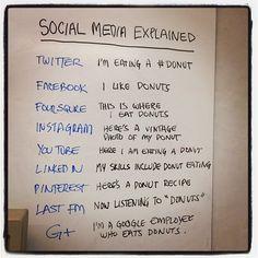 Social media explained..