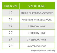 Truck rental sizes for moving by size of home...Feng Shui Your Home with a Feng Shui Consultation at www.DeniseDivineD.com  Get Your Free Feng Shui Gift at www.DeniseDivineD.com