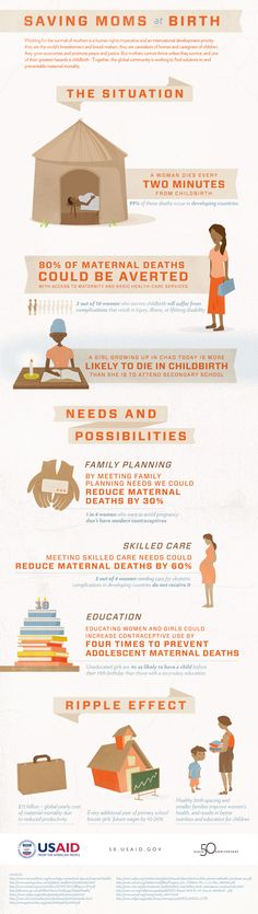Great infographic from our friends at @USAID