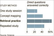 Interesting article on learning.  Test-Taking Cements Knowledge Better Than Studying, Researchers Say - NYTimes.com