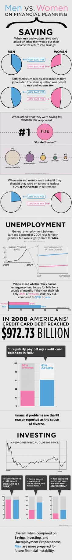 Men vs. Women on Financial Planning