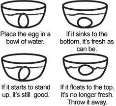 How to Tell if an Egg is BadPlace the egg into a bowl of cold water. The water level should be about 2 times higher than the egg.Fresh eggs will sink to the bottom of the bowl and probably lie on their sides. Slightly older eggs (about one week) will lie on the bottom but bob slightly. If the egg balances on its smallest tip, with the large tip reaching for the top, it's probably close to three weeks old. Eggs that float at the surface are bad and should not be consumed.