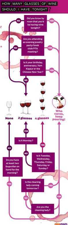 """How many glasses of wine should I have tonight?"" Infographic"