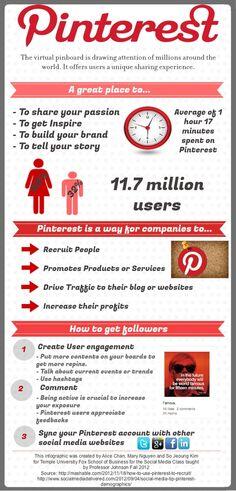 #Pinterest Usage