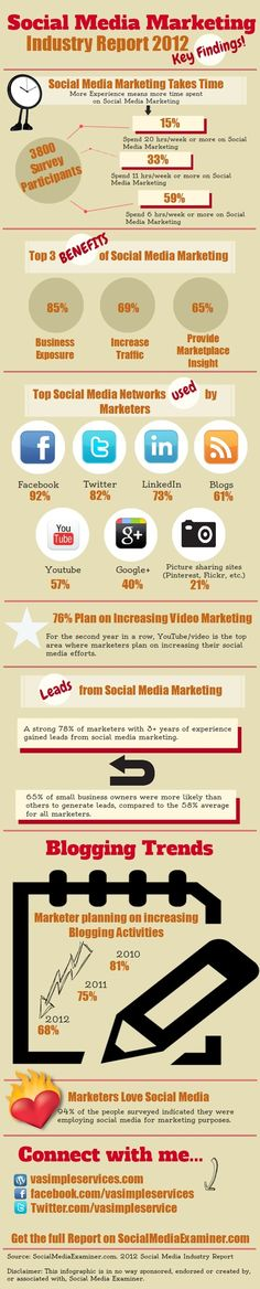 Social Media Marketing Industry Report [Q1] 2012 Key Findings [Infographic]