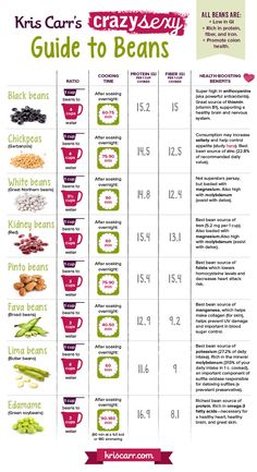 Guide to Beans!