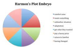 Plot Embryo