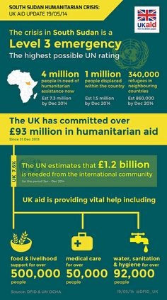 #SouthSudan – 4m people need help: this is a crisis the world must not ignore. Infographic: http://ow.ly/x2KNf  pic.twitter.com/Stjp6bnSxz via @Danielle Fidelity