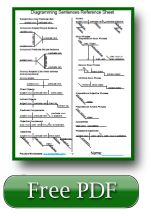 These English Grammar lessons have reference charts for diagramming simple sentences with free printable Grammar worksheets, too. The top of the page has sentence construction ideas and the English Grammar worksheets are at the bottom.