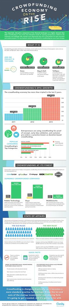 Behold, the Crowdfunding Boom (infographic)
