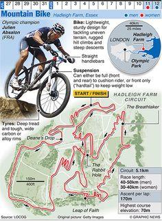 Cycling: mountain bike