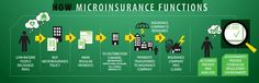Stuck on how to get involved in microinsurance? This blog by Shoshana Grossman-Crist provides you with a path of action.