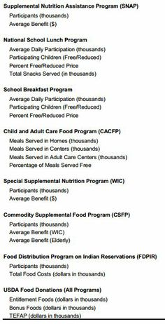 Nutrition Assistance Programs Report January 2014 US Summary