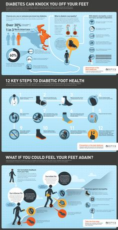 Diabetes Infographic that describes the prevalence of diabetes and its associated complications including diabetic peripheral neuropathy; 12 Key Steps to Diabetic Foot Health; How integrating new sensor-based technology into diabetic foot care regime can dramatically help decrease complications such as infection, foot ulcers and ultimately, amputation.