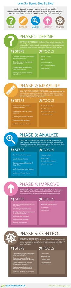 Infographic: Lean Six Sigma Step By Step - DMAIC