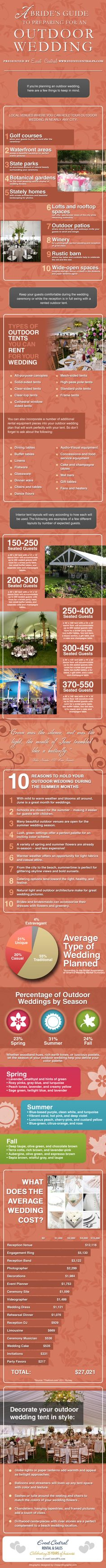 A Bride's Guide to an Outdoor Wedding (infographic)