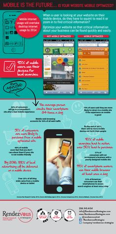 Mobile Is The Future Is Your Website Mobile Optimized   #Infographic #Mobile #MobileOptimized
