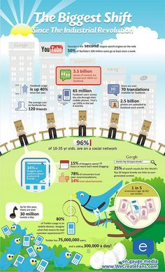 Full infographic on social media usage