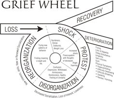 The Grief Wheel