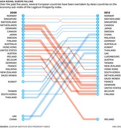 Four Major Changes in Global Prosperity by Nathan Gamester  | Harvard Business Review