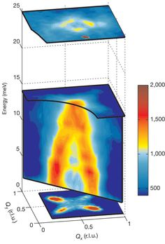 Magnetic stripes behind mysterious hourglass magnetic spectrum of high temperature superconductors?