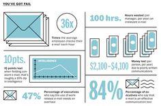 WasteTimeBig Infographic