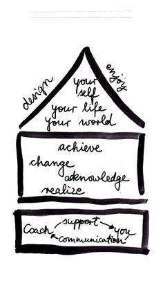 leadership coach, coach model, houses, academi coach, coach academi, coach hous, intern coach, life coaching, hous model