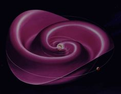 The Parker spiral is the shape of the Sun's magnetic field as it extends through the solar system. Unlike the familiar shape of the field from a bar magnet, the Sun's extended field is twisted into an arithmetic spiral by the magnetohydrodynamic influence of the solar wind.