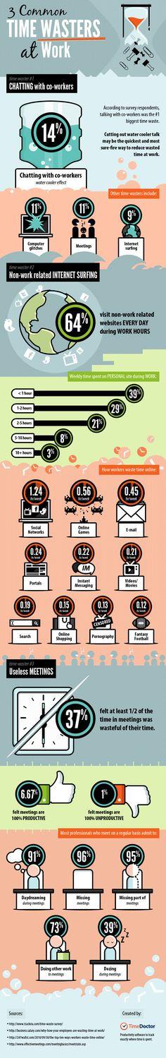 Les causes principales de perte de temps au travail vous le savez, votre journée de travail sera ponctuée de ces moments gênants où la productivité s'effondre, au profit d'un passage sur Facebook ou d'une énième réunion inutile. TimeDoctor a réuni au sein d'une infographie les résultats de plusieurs études qui mettent en avant les causes principales de la perte de temps au travail.
