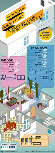 Cost to furnish a first apartment (from http://osgoodeproperties.com ). Now as comments on a previous pin pointed out, those who are moving into their first apartment are often relying on hand-me-downs and garage sale finds for at least some of their furnishings.