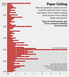 The Japanese government is weighing tax changes to bring more women into the workforce http://on.wsj.com/1zufyLi