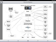 app, school, ipad classroom management, educ technolog, item creat