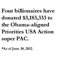 Forbes Billionaires donations to Priorities USA Action, the main super PAC supporting Barack Obama.