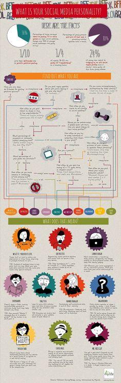 What is your Social Media personality? Test de personalidad: así eres en las redes sociales.