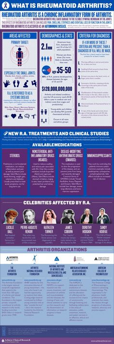 What Is Rheumatoid Arthritis? #pharma