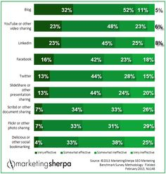 Email Effectiveness is tops for inbound / content marketing - MarketingSherpa.com Chart of the Week