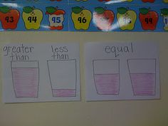 Great visual for greater than, less than, equal - the symbols could be added to the visual later first grade blogs, numbers, anchor charts, math activ, educ, crayon bit, crayons, math idea, teach