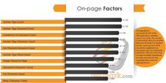 On-page Ranking Fact