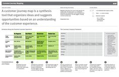 Customer Journey Map Worksheet - AC4D Design Library
