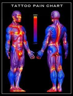 Tattoo pain chart.