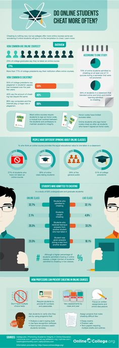 Do Online Students Cheat More Often? #highered #infographic