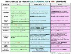Cold vs. Seasonal flu vs. H1N1